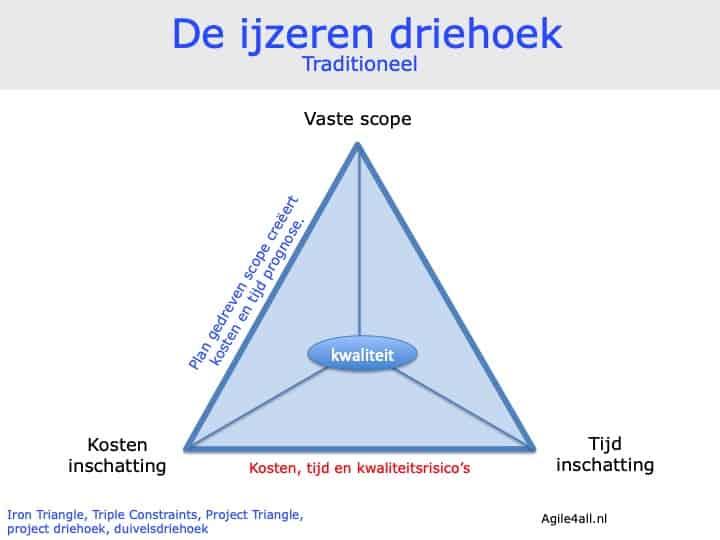 ijzeren driehoek - traditionele methodieken