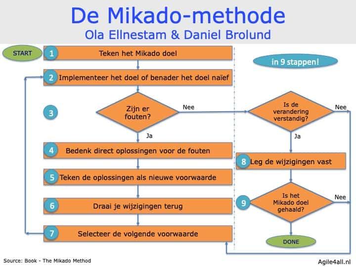 De Mikado-methode in 9 stappen - Ellnestam - Brolund