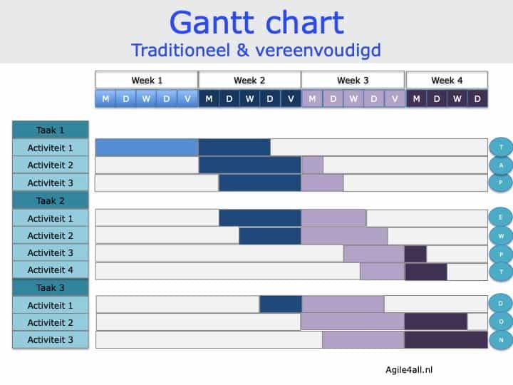 Gantt chart - traditioneel en vereenvoudigd