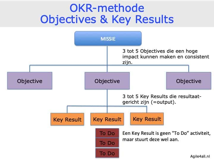 OKR-methode -Objectives & Key Results