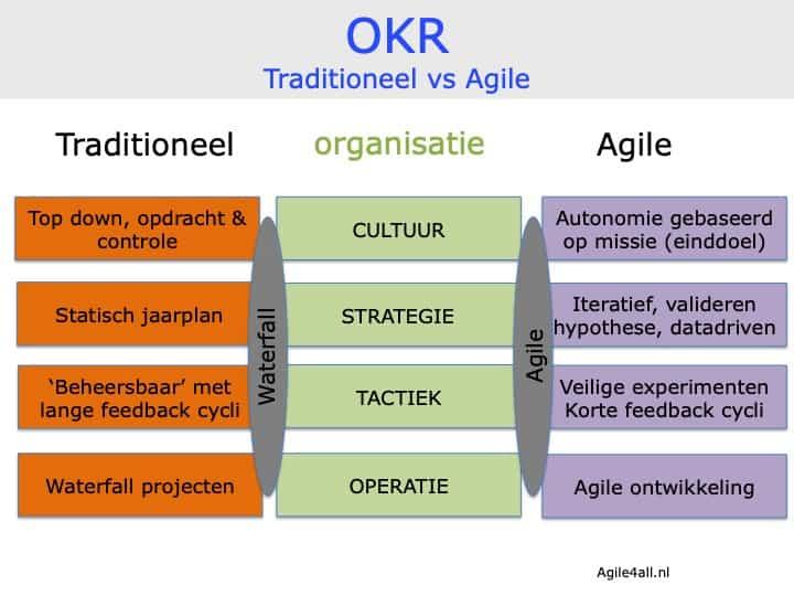 OKR traditioneel vs Agile