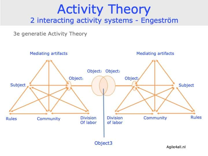 Activity Theory - 2 interacting systems - Engeström