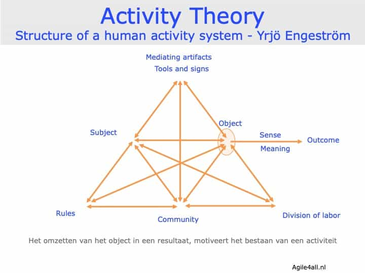 Activity Theory - Structure of a human activity system - Engeström