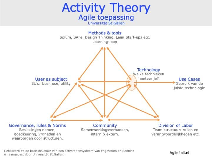 Activity Theory - agile toepassing - Universität St. Gallen