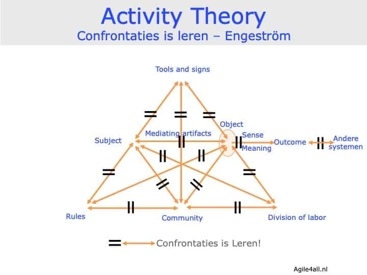 Activity Theory - confrontaties is leren - Engeström