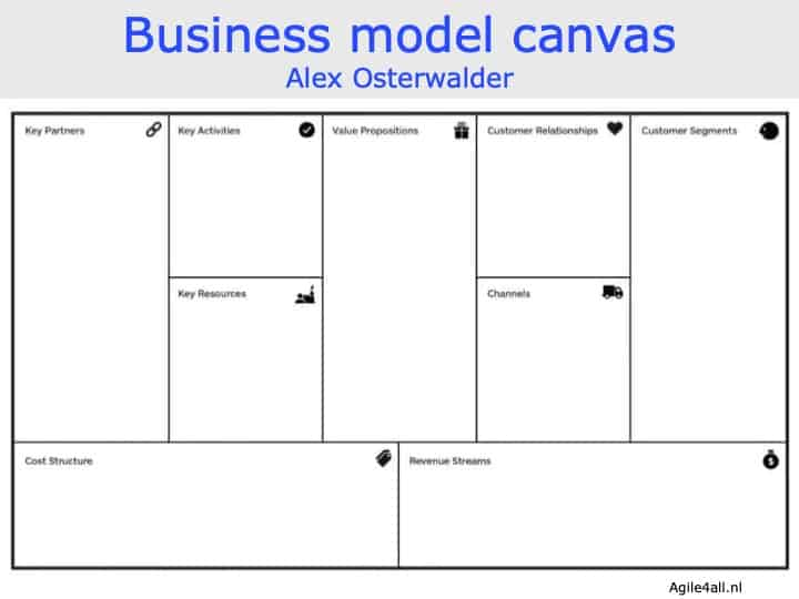 Business model canvas - Alex Osterwalder