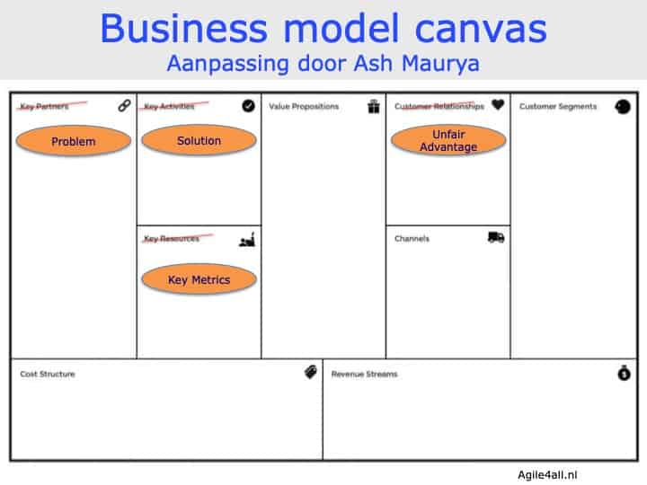 Business model canvas - aanpassing Ash Maurya