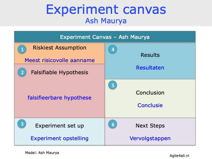 Experiment Canvas - Ash Maurya