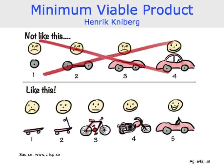 Minimum Viable Product - Henrik Kniberg