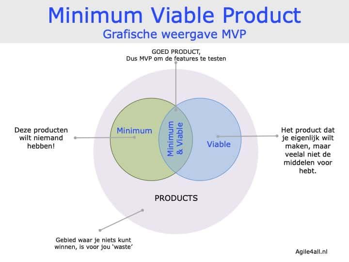 Minimum Viable Product - grafische weergave MVP