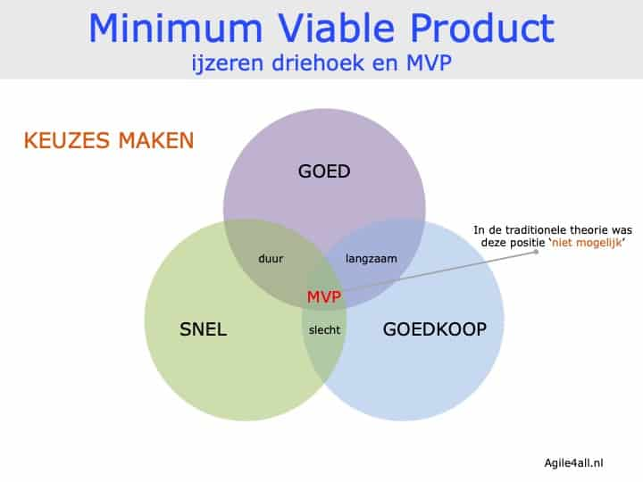Minimum Viable Product - ijzeren driehoek en MVP