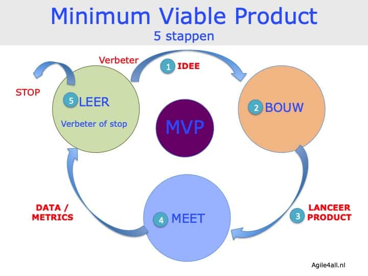 Minimum Viable Product - in 5 stappen