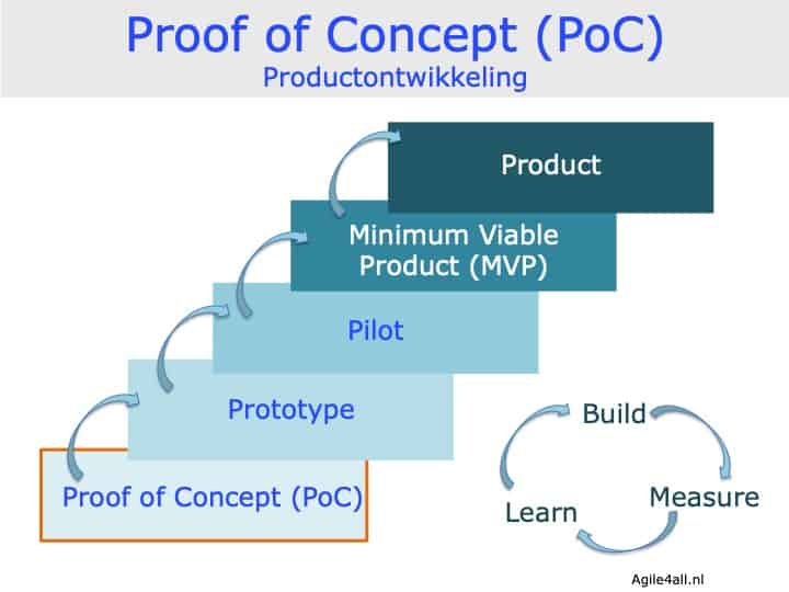 Proof of Concept (PoC) - productontwikkeling