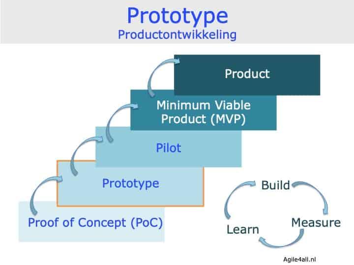 Prototype - productontwikkeling