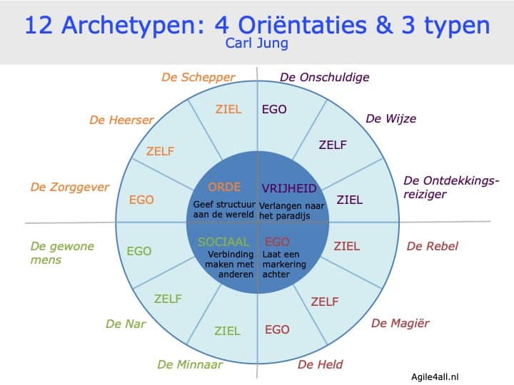 12 Archetypen Jung: 4 Oriëntaties & 3 typen