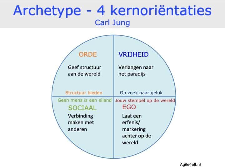 Archetype Jung - 4 kernorientaties