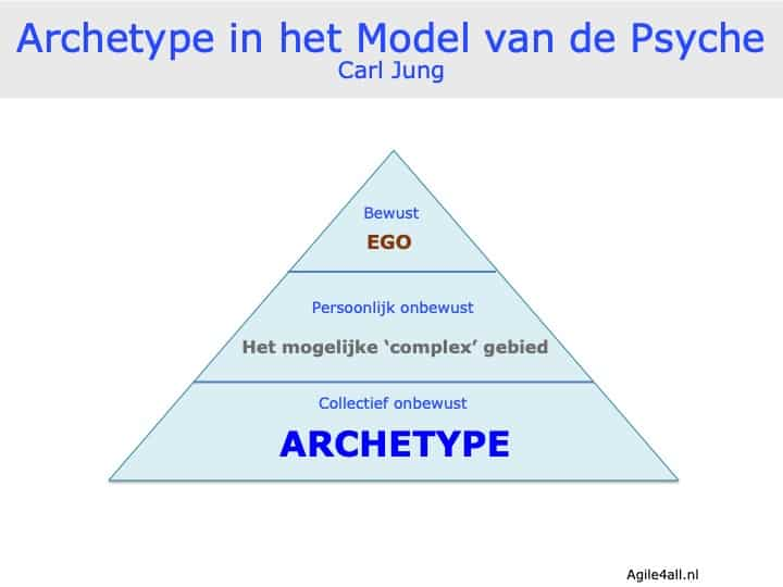 Archetype in het Model van de Psyche - Carl Jung