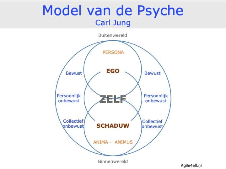 Model van de Psyche - Carl Jung