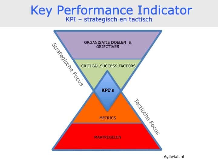 Key Performance Indicator - KPI - Strategisch en tactisch