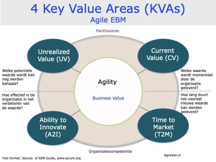 4 Key Value Areas - KVAs EBM
