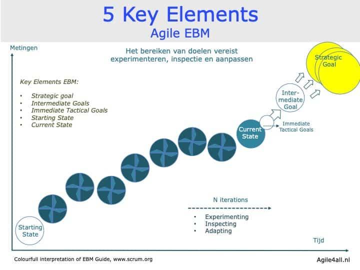 5 key elements agile EBM