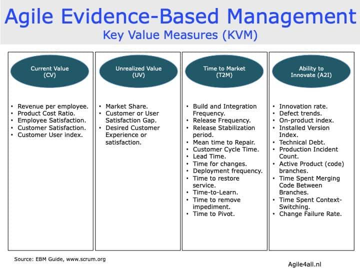 Agile Evidence-Based Management - Key Value Measures