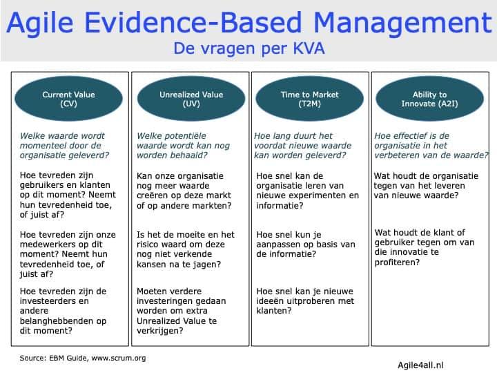 Agile Evidence-Based Management - vragen per KVA