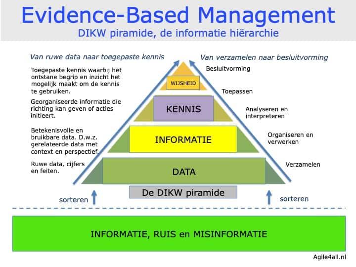 EBM - DIKW piramide en informatie hiërarchie