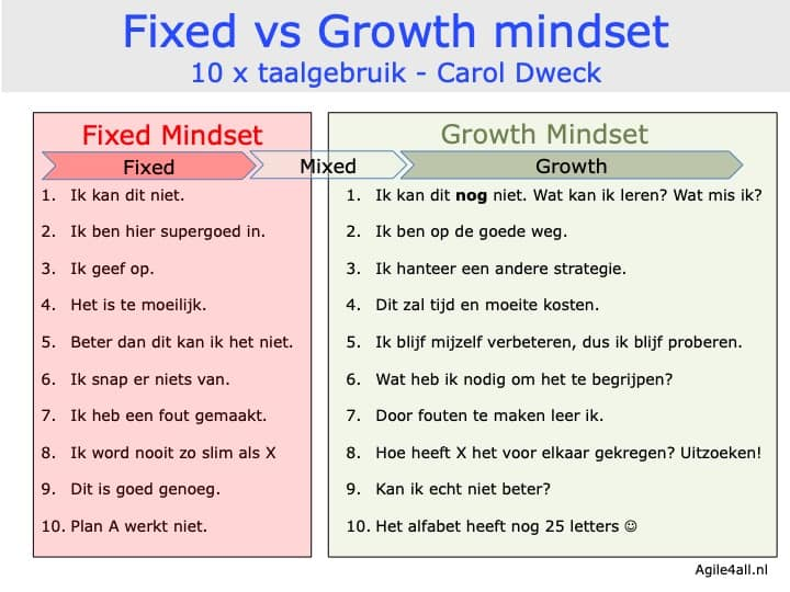 Fixed vs Growth mindset - 10x taalgebruik - Dweck