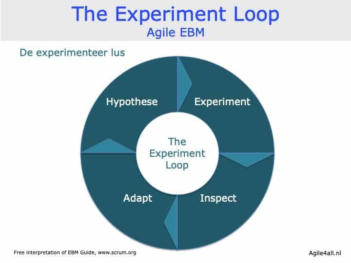 The Experiment Loop - EBM