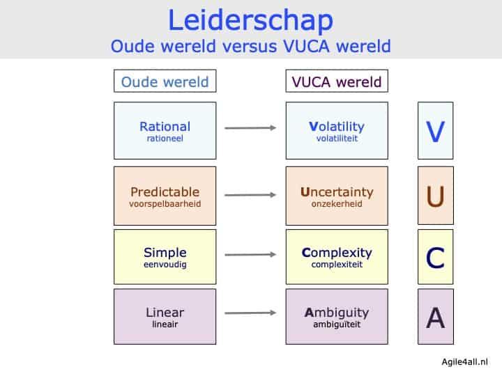 Leiderschap - oude wereld versus VUCA wereld