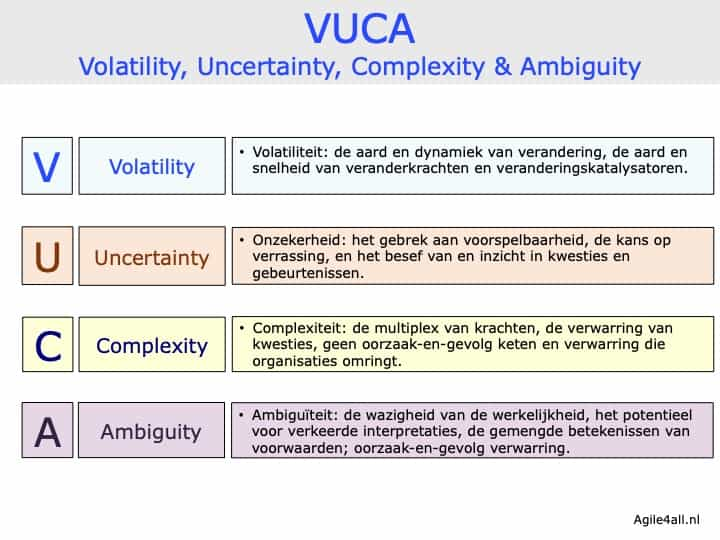 VUCA - Volatility, Uncertainty, Complexity, Ambiguity