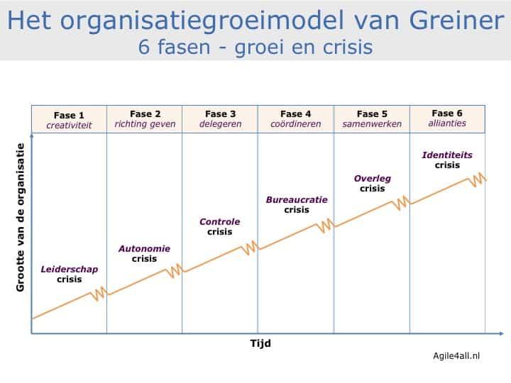Organisatie groeimodel van Greiner - 6 Fasen - groei en crisis