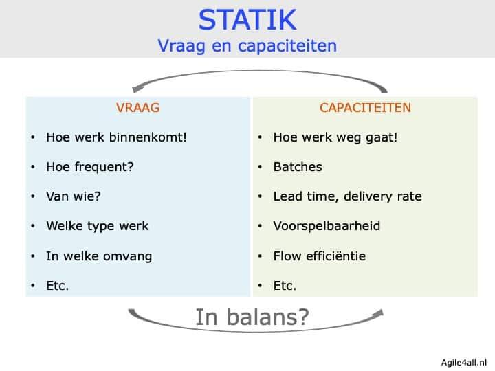 STATIK - vraag en capaciteiten