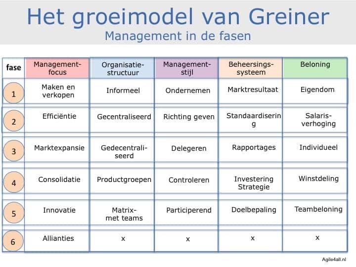 groeimodel van Greiner - management