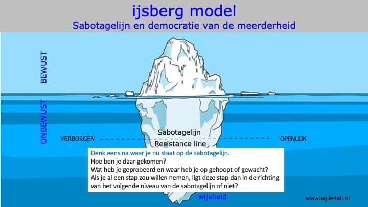 ijsbergmodel - democratie van de meerderheid