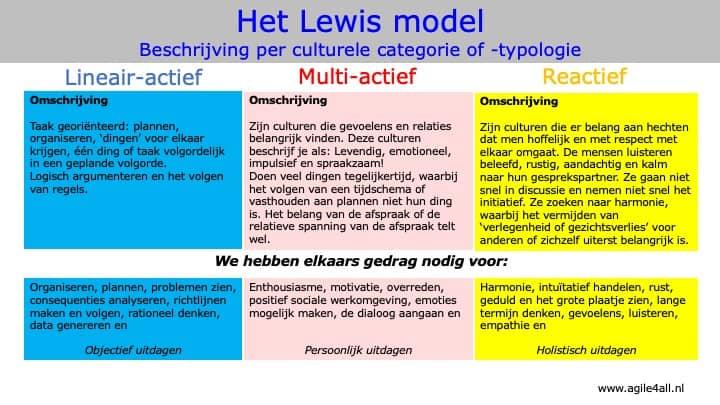 Het Lewis model - Beschrijving per culturele categorie of -typologie