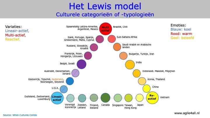 Het Lewis model Culturele categorieën of -typologieën