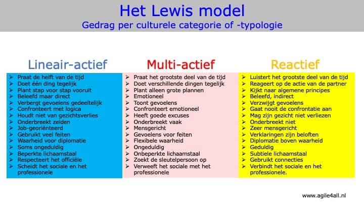 Het Lewis model - Gedrag per culturele categorie of -typologie